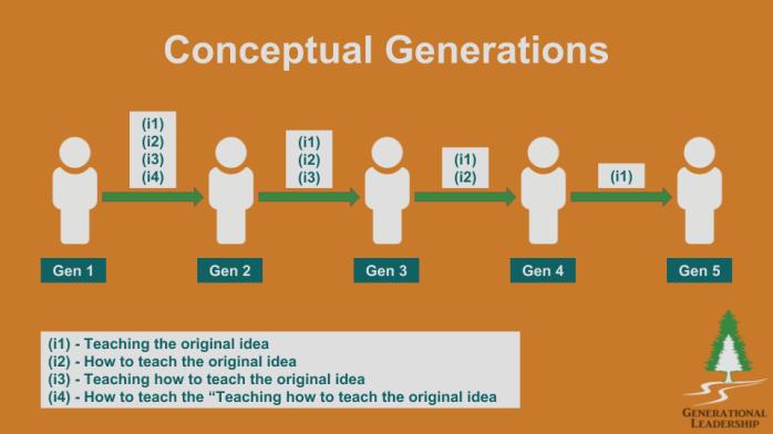 Conceptual Generations